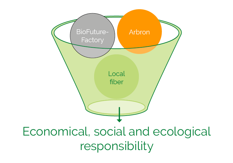 Economical, social ja ecological responsibility